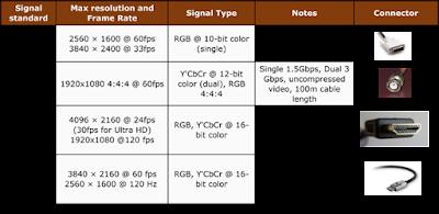 perbandingan antara DVI, HDMI, Displayport dan SDI