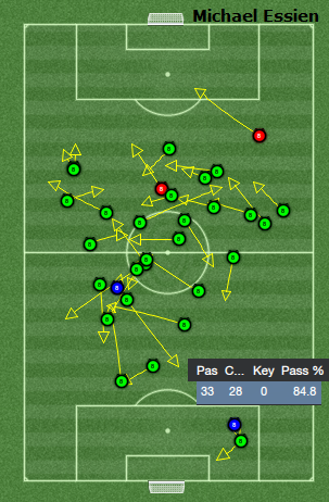 Michael Essien passing analysis
