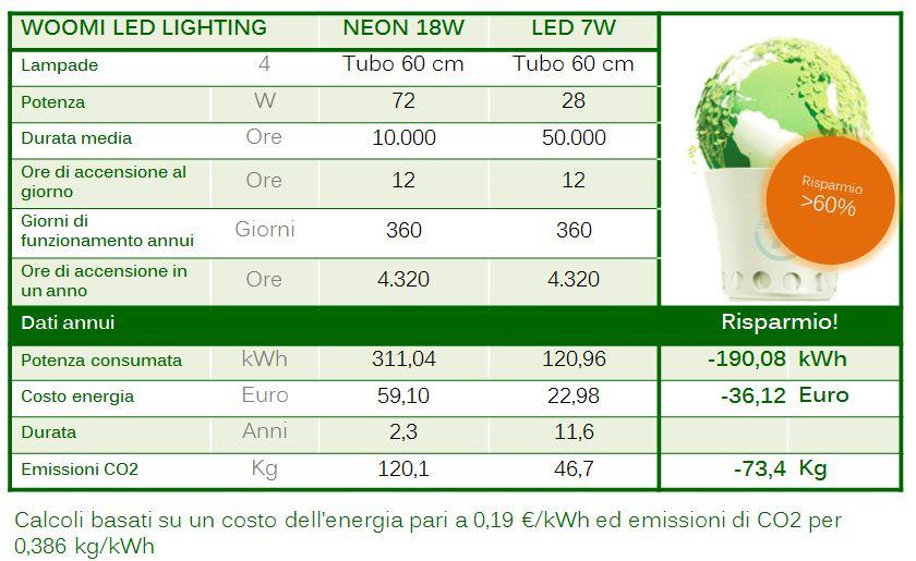 illuminazione led tubi led risparmio energetico 60