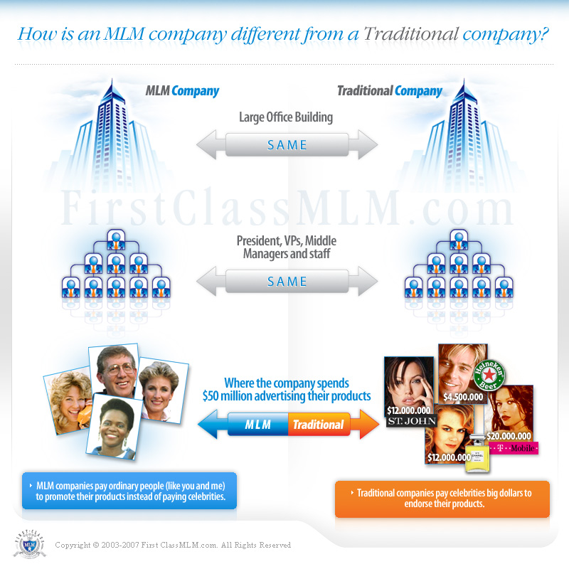Cash back mlm organizations for Advertising sales companies