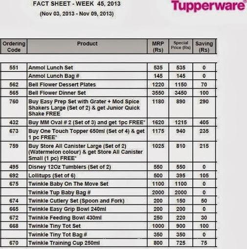 Tupperware India Fact Sheet Week 45 2013 - 3rd November 2013 - 9th