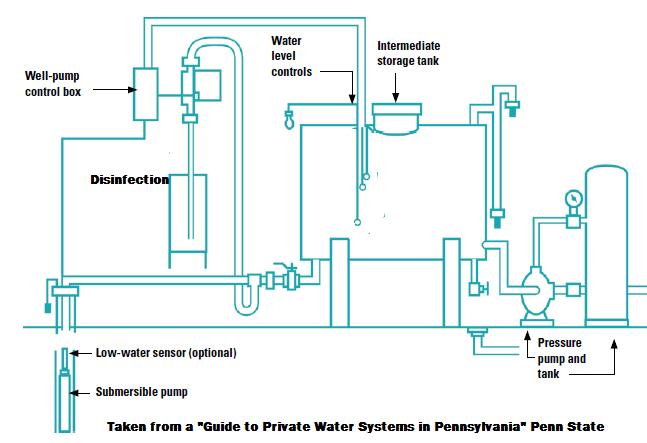 underground well pressure tank diagram  underground  free