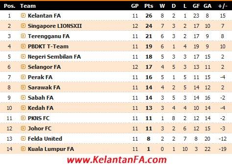 Kekal Pendahulu liga Super 2012 | Ranking Terkini Liga Super 2012
