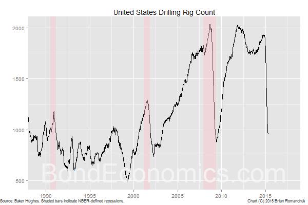 Chart: Baker Hughes U.S. Rig Count (BondEconomics.com)