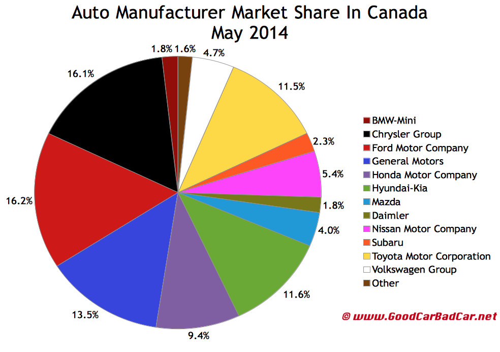 Canada auto brand market share sales chart May 2014