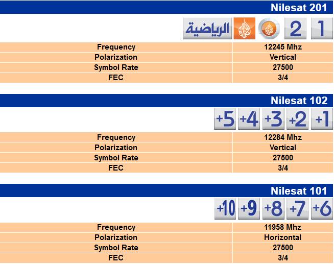 تردد قنوات الجزيرة بلس +1,+2,+3,+4,+5,+6,+7,+8,+9,+10 على قمر النايلسات 2014