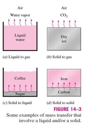 Mechanical Engineering Mass Transfer