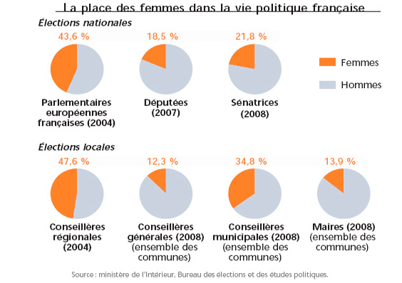 Femmes En Col U00e8re Et Autres Futilit U00e9s     Femmes Politiques  Statistiques