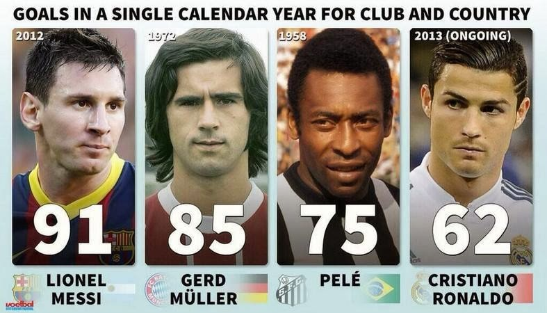 Calendar Year Goals Record : Most goals in a single calendar year for club and country