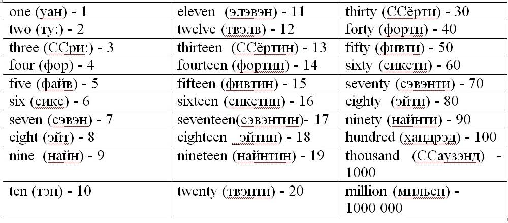картинки по английски цифры