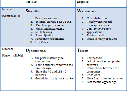 samsung swot analysis essays