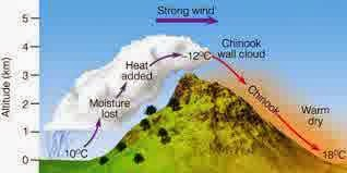 Pengertian Angin Terjun
