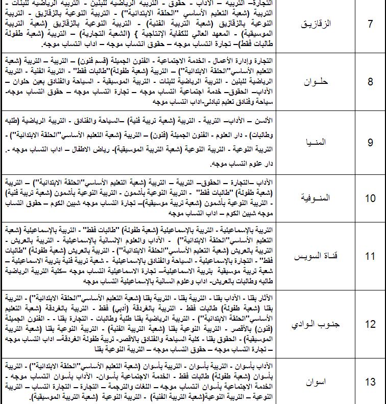 ننشر جميع الكليات التى تقبل طلاب من جميع الشعب العلمية والشعبة الأدبية للثانوية العامة 2014