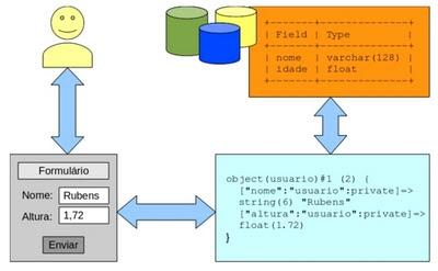 Conversão de dados entre camadas do sistema