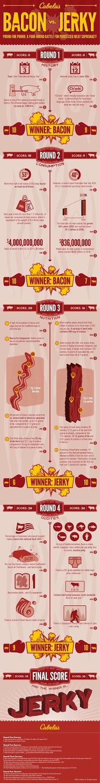 Bacon vs Jerky [Infographic]