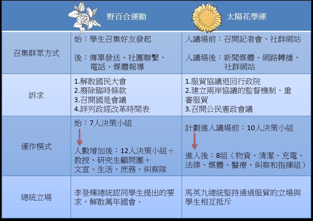 http://zh.wikipedia.org/zh-tw/%E5%A4%AA%E9%99%BD%E8%8A%B1%E5%AD%B8%E9%81%8B