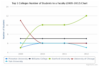 Top 5 College Number of Students to a faculty chart