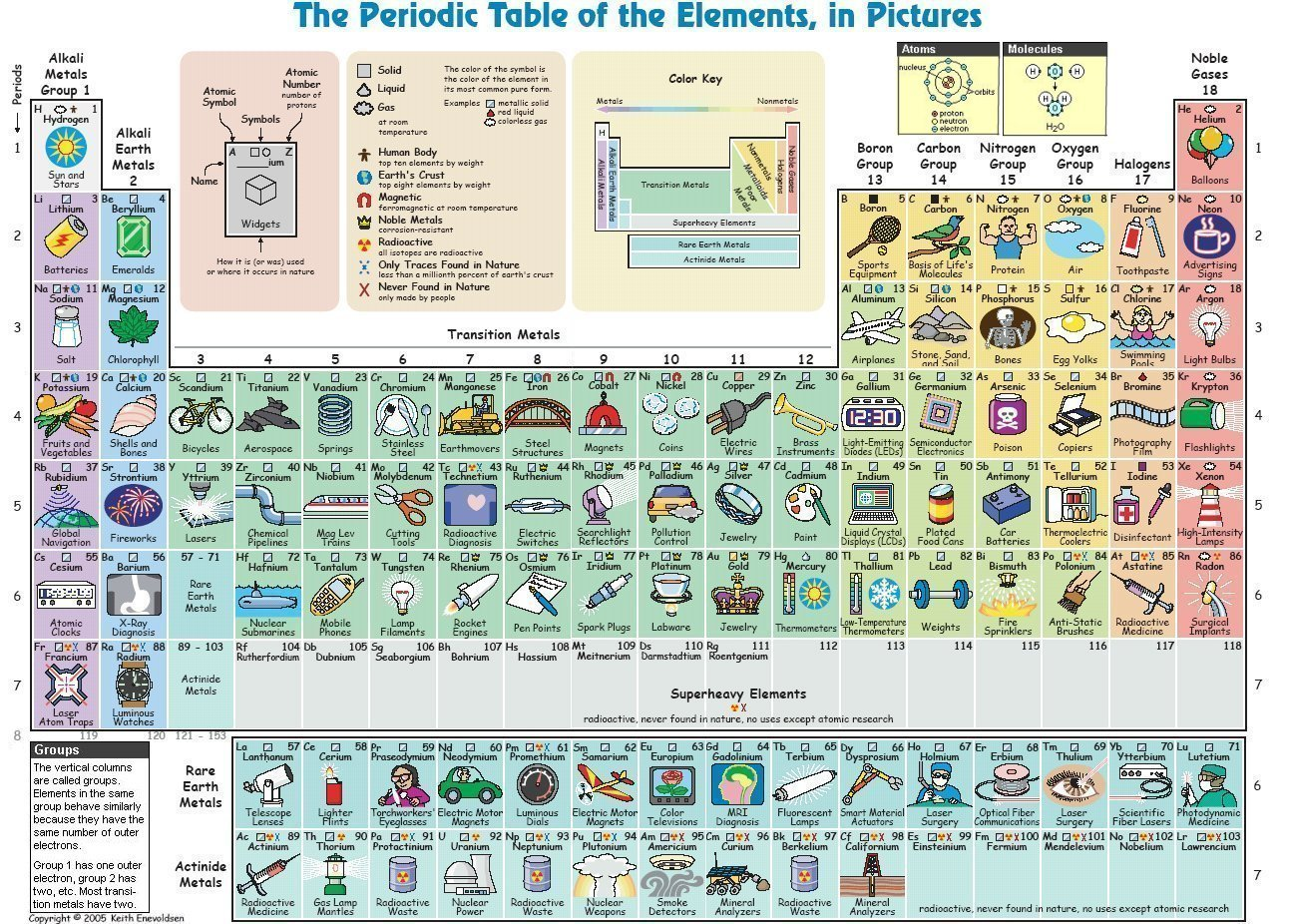 THE PERIODIC TABLE IN PICTURES