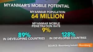 Hla Oo's Blog: TELENOR: Mobile Phone Revolution In Myanmar (Burma)