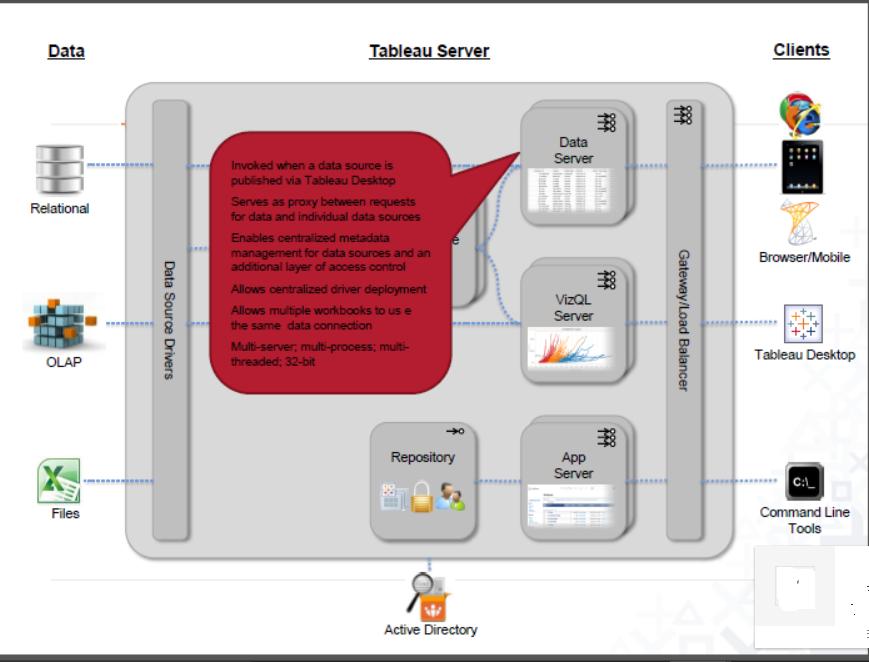 TABLEAU GURUS Tableau Server Architecture – Tableau Architecture