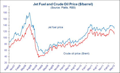 To what extent will changing fuel costs affect the profitability of the airline industry?