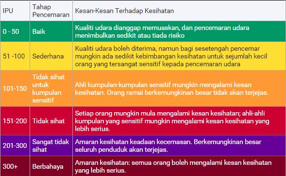 klasifikasi perincian ipu jerebu