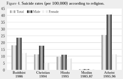 Selvmordsrater efter religion
