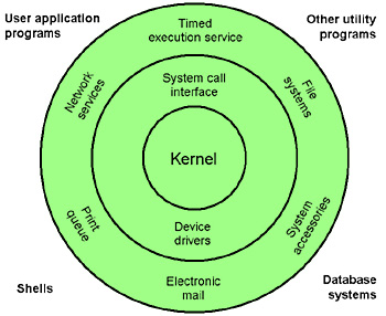 operating system and shell Overview of operating system, system calls, process management, threads, memory mangement, networking-security, gui, device drivers.
