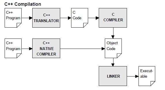 Compilation process of a c program programming data Compilation c