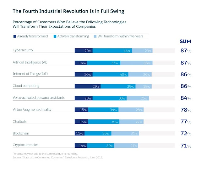 The Fourth Industrial revolution is in full swing - industry 4.0 - #cybersecurity #IoT