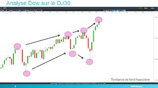 DJ30 et théorie de Dow