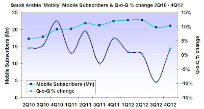 Chart showing Saudi Arabia mobile operator 'Mobily' mobile subscriber totals & Quarter-on-Quarter percentage change Second quarter 2010 to Fourth quarter 2012