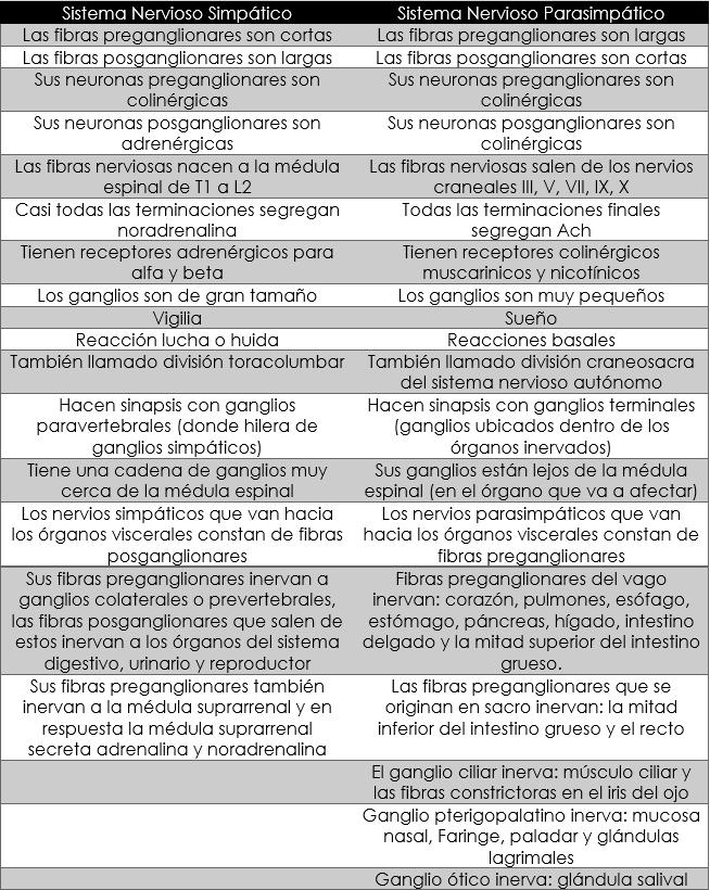 Fisiología Básica y Médica: Tablas de comparación entre sistema ...