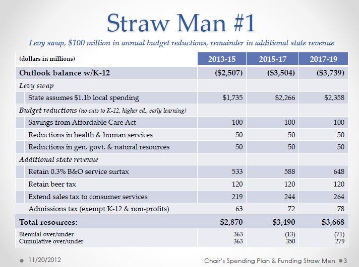 Straw Man Diagram Data Flow For It Repair Wiring Scheme