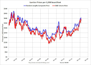 Lumcber Prices