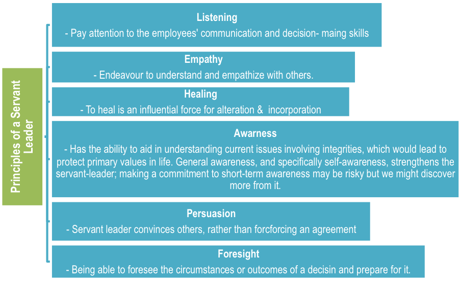 Thesis on leadership styles of principals