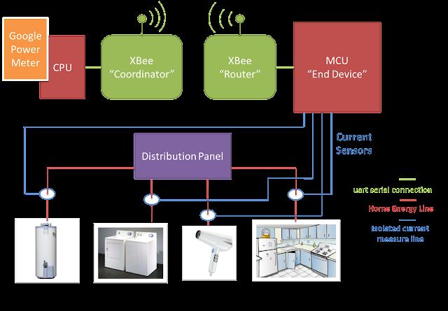 Zigbee based online smart energy meter