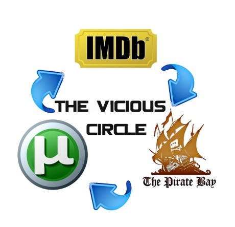 Movie life cycle