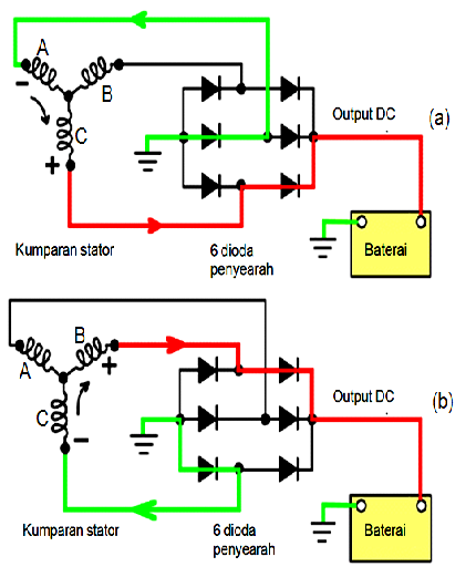 Gambar 2 Cara Kerja Dioda (Rectifier) Pada Alternator Sistem Pengisian