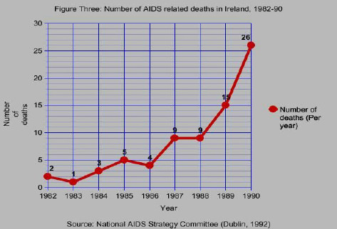 the shocking statistics of aids related deaths and tobacco related deaths Heart disease: shocking facts 0 right now, the total direct and indirect costs related to death and disability from heart disease and stroke in this country exceed a whopping r8 billion per year.