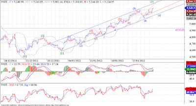 Nifty rising in acceleration channel, wave [3] not yet done !