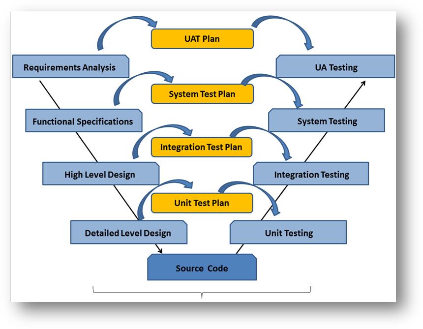 Test Plan- Software/ firmware testing building blocks
