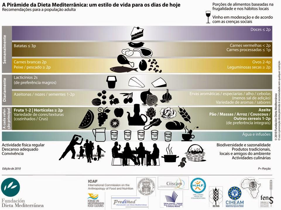 Pirâmide alimentar mediterrânea