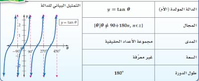 تمثيل الدوال المثلثيه بيانيا  778899021
