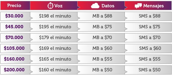 Planes de datos e internet móvil en Colombia VirginMobile operador