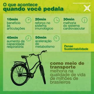http://1.bp.blogspot.com/-qR8KW63gxvg/UuqVNV9hU2I/AAAAAAAADhY/dWCbWzoa8Ak/s1600/beneficios-da-bicicleta-por-minuto-680x680.jpg