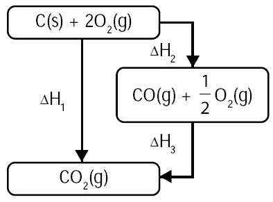Termokimia rumus perubahan entalpi pengertian penentuan contoh reaksi pembakaran karbon ccuart Images
