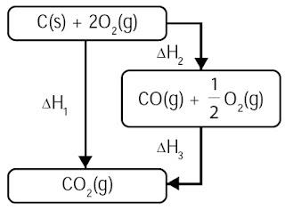 reaksi pembakaran karbon