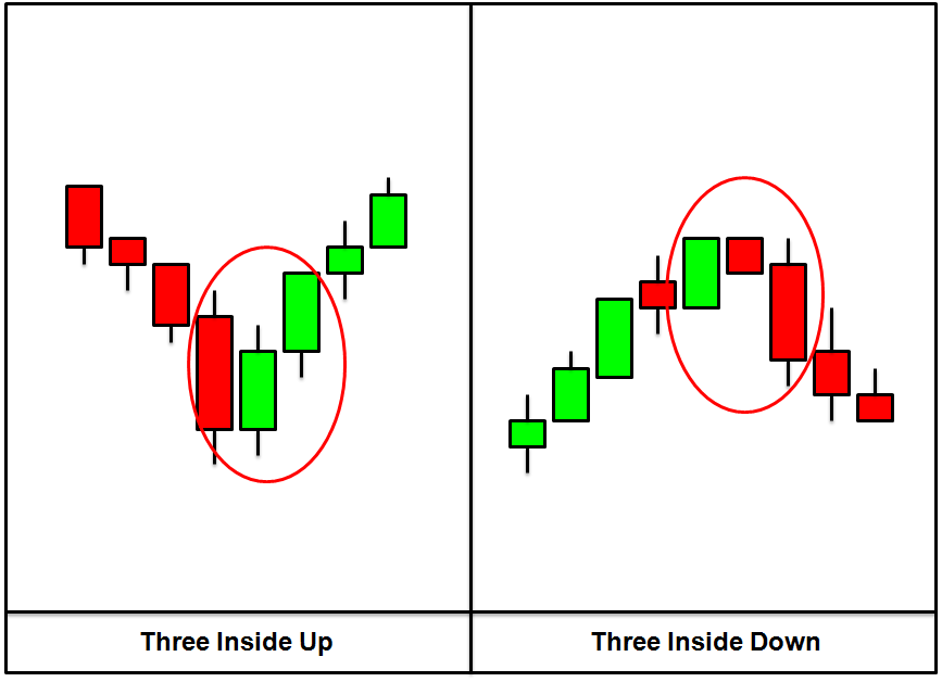 Forex advanced candlestick patterns