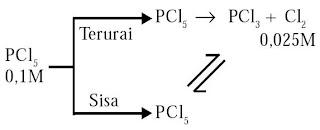 Diagram reaksi kesetimbangan PCl5